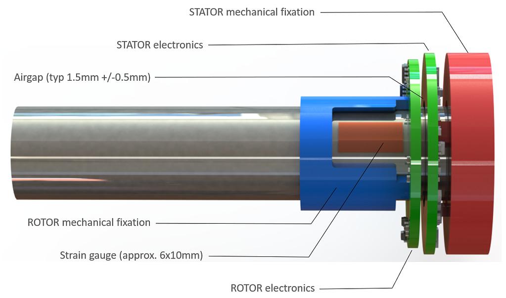 Details of the SG2Q e-mobility torque sensor design